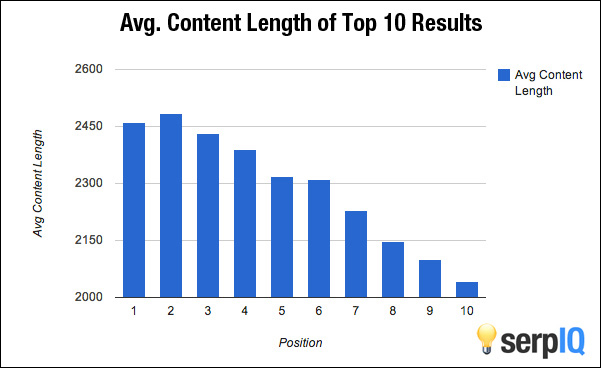 Average Content Length - How long should a blog post be for good seo