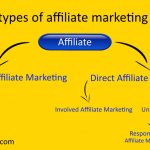 Different types of affiliate marketing programs for beginners